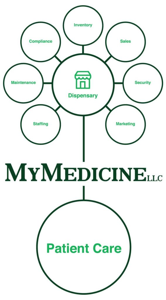 My Medicine Patient Care Dispensary Tree
