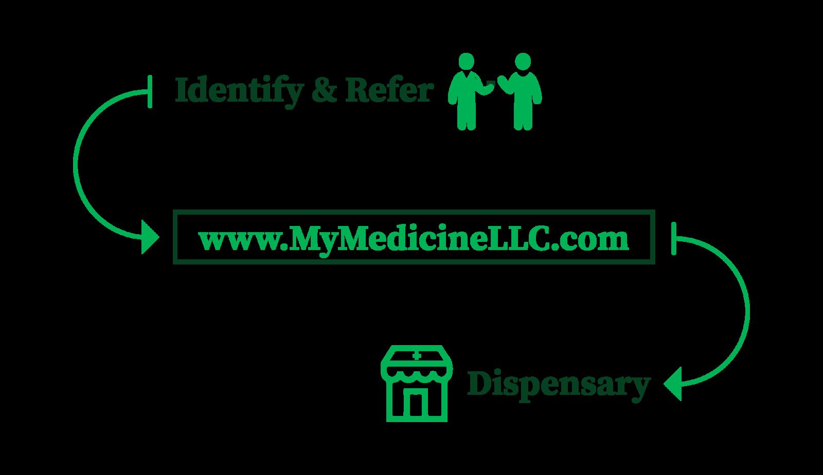 Identify&Refer_MMLLC-01
