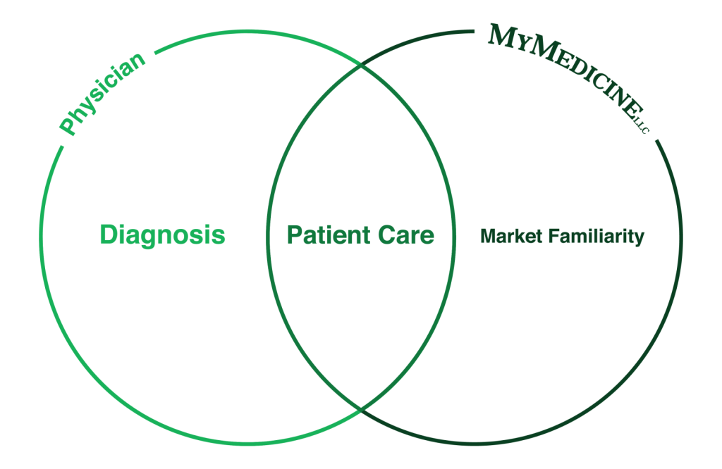 Physician_VennDiagram_NewFile-01